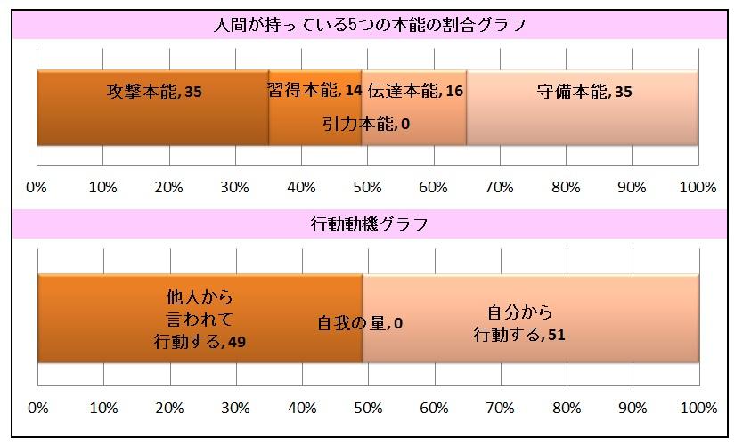 人間の本能グラフ2