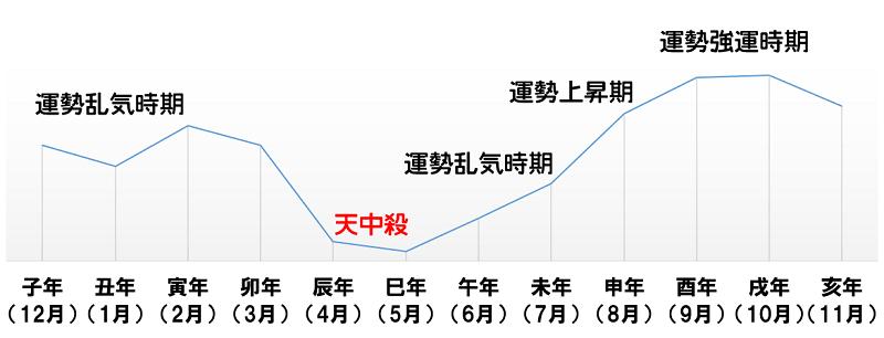 2020 調べ 方 中 殺 天 2016/09/30 大運と大運天中殺